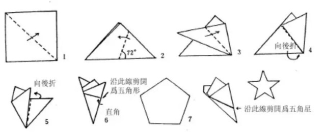 五角形折剪法:将正方形纸对折